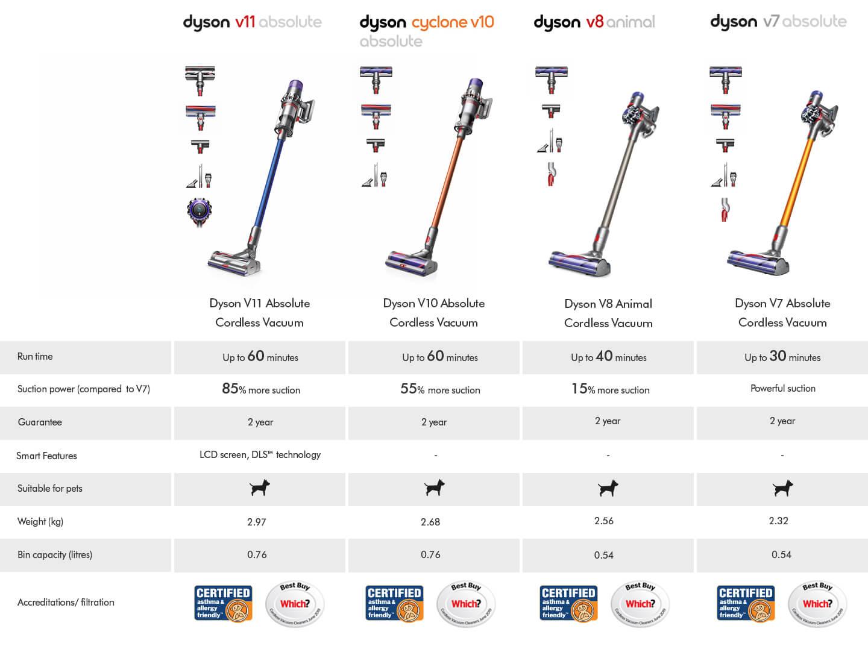 Dyson Floorcare Comparison